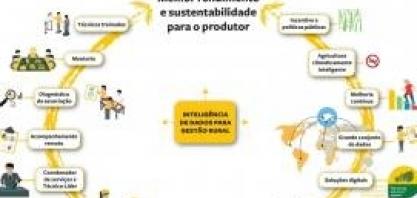 Muda Cana constrói novos conceitos e práticas para o produtor