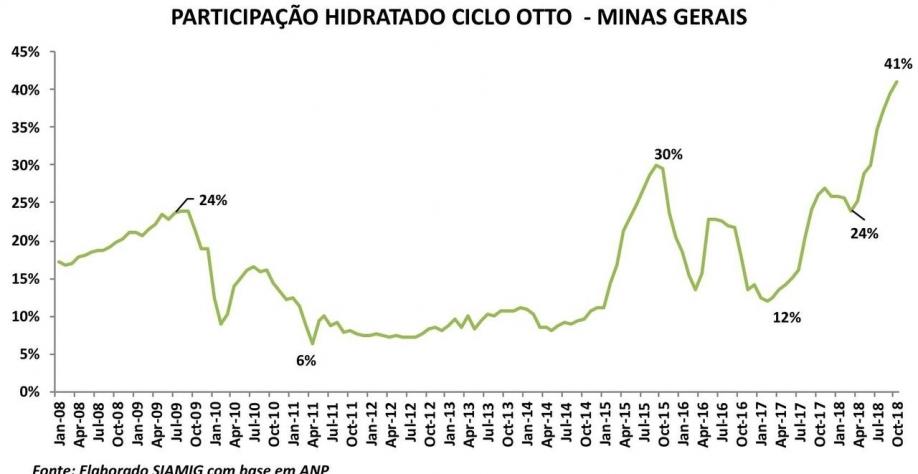 Outubro apresenta maior venda de etanol hidratado do ano em MG